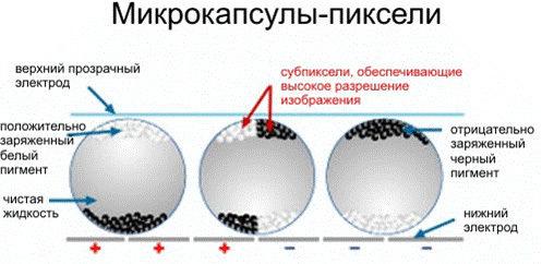 Технологія e-ink
