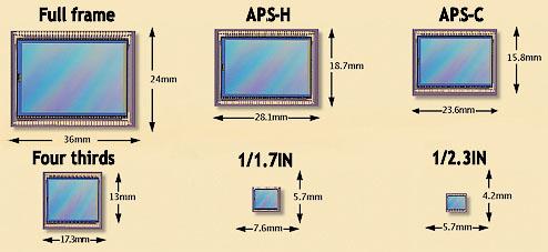 розмір матриці фотоапарату