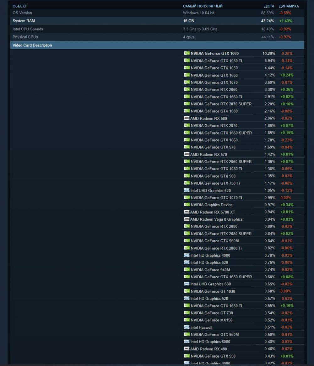 Глобальная статистика Steam по комплектующим