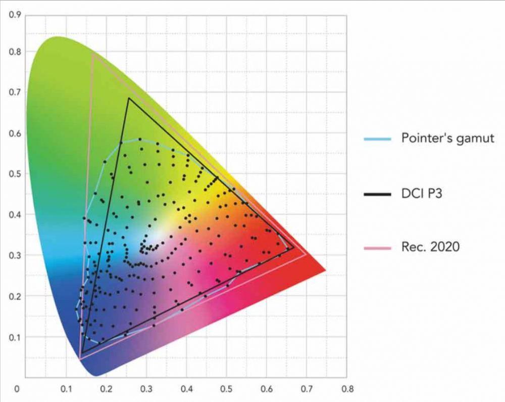 Колірний обхват DCI-P3