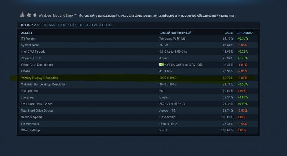 Статистика Steam по мониторам