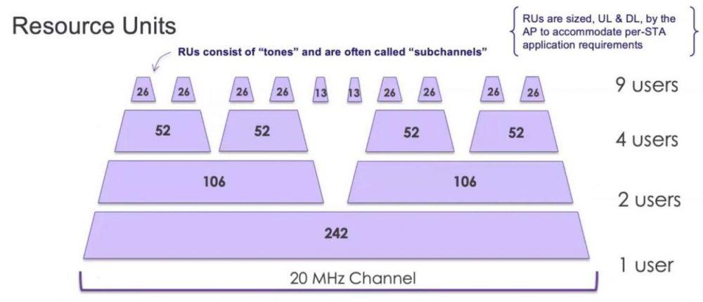 Структура канала передачи данных на базе OFDMA